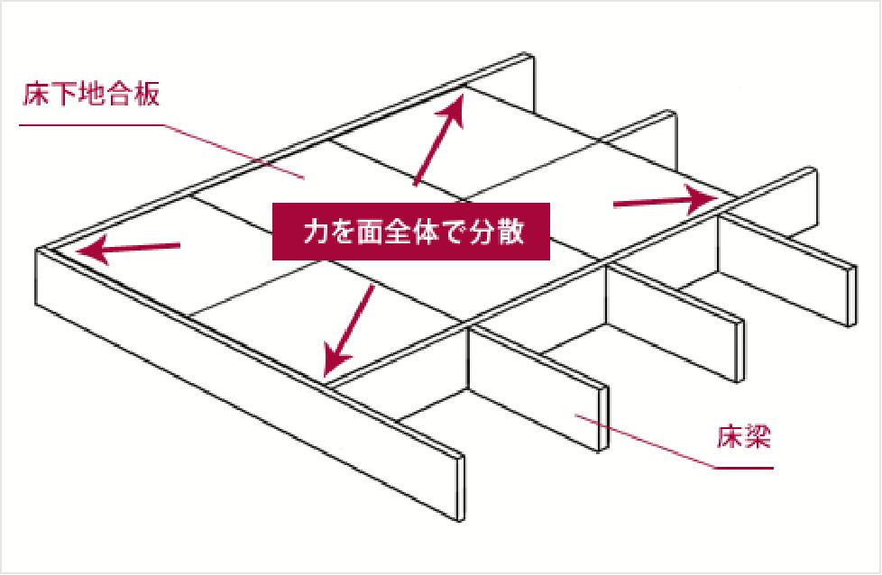 ネタレス床工法(剛床工法)